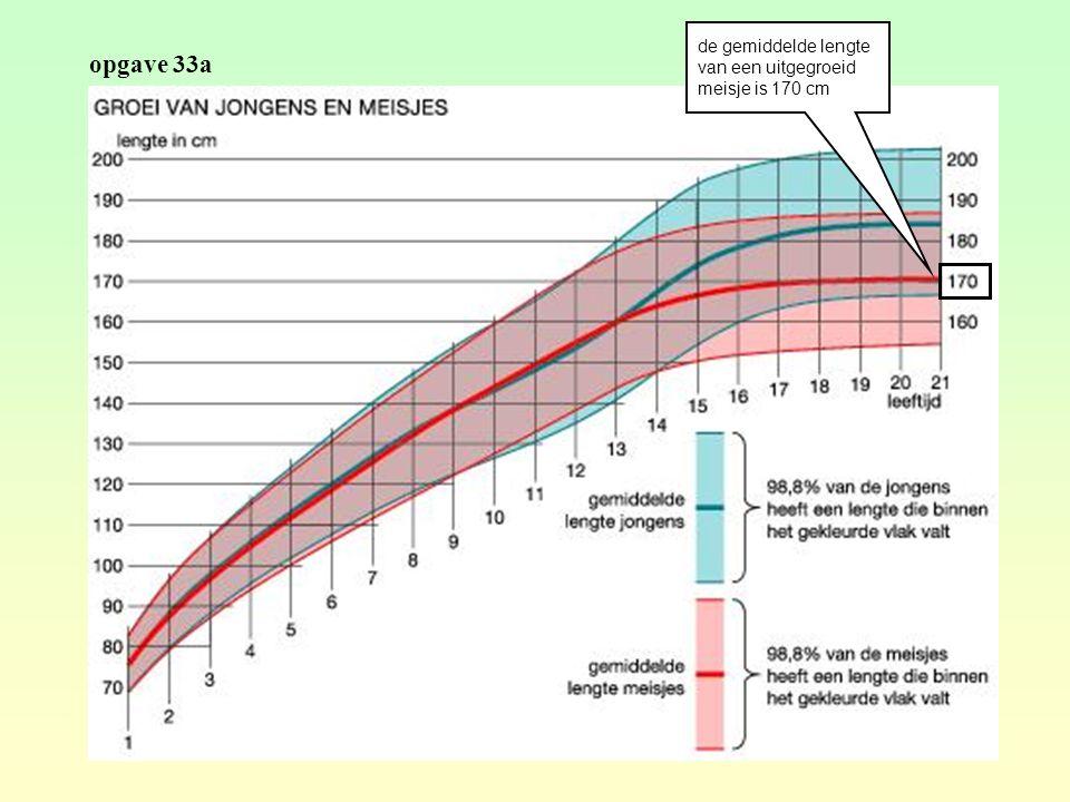 de gemiddelde lengte van een uitgegroeid meisje is 170 cm