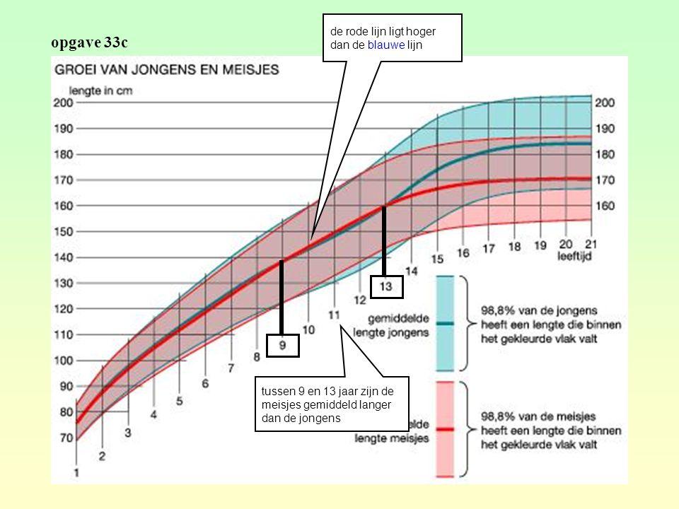 opgave 33c de rode lijn ligt hoger dan de blauwe lijn