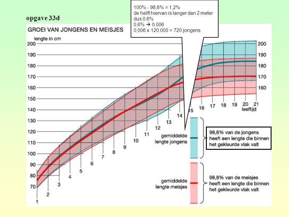 opgave 33d 100% - 98,8% = 1,2% de helft hiervan is langer dan 2 meter