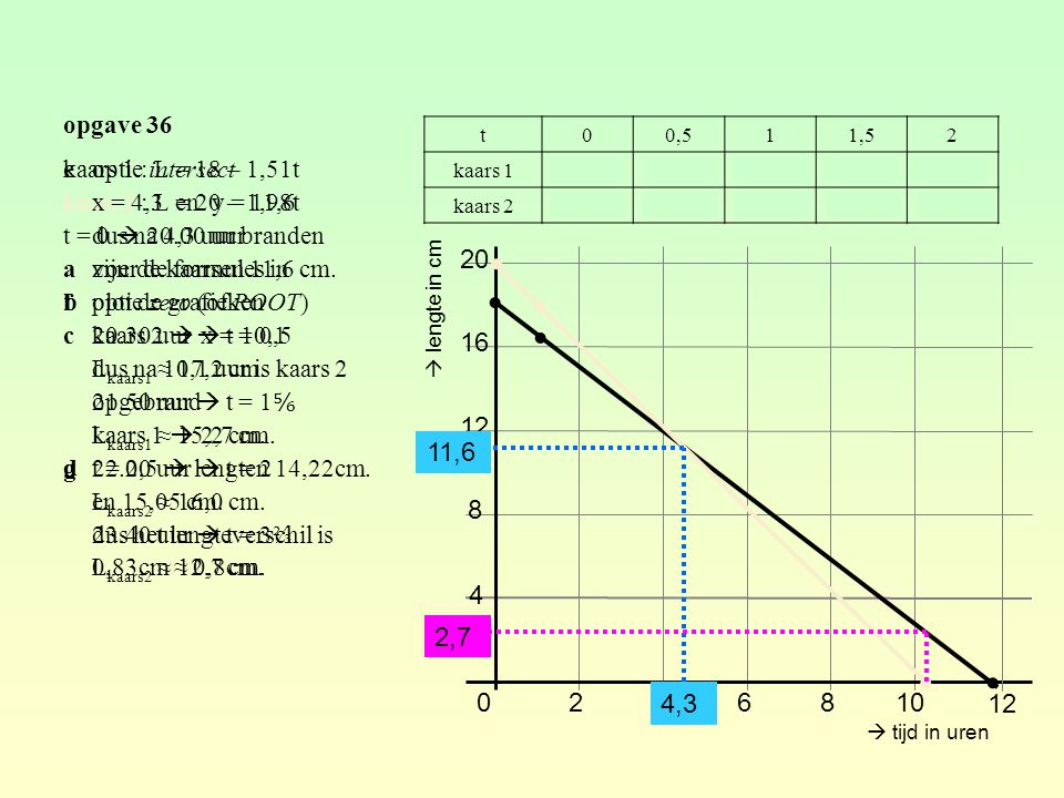 opgave 36 t. 0,5. 1. 1,5. 2. kaars 1. 18. 17,245. 16,49. 15,735. 14,98. kaars 2. 20. 19,01.