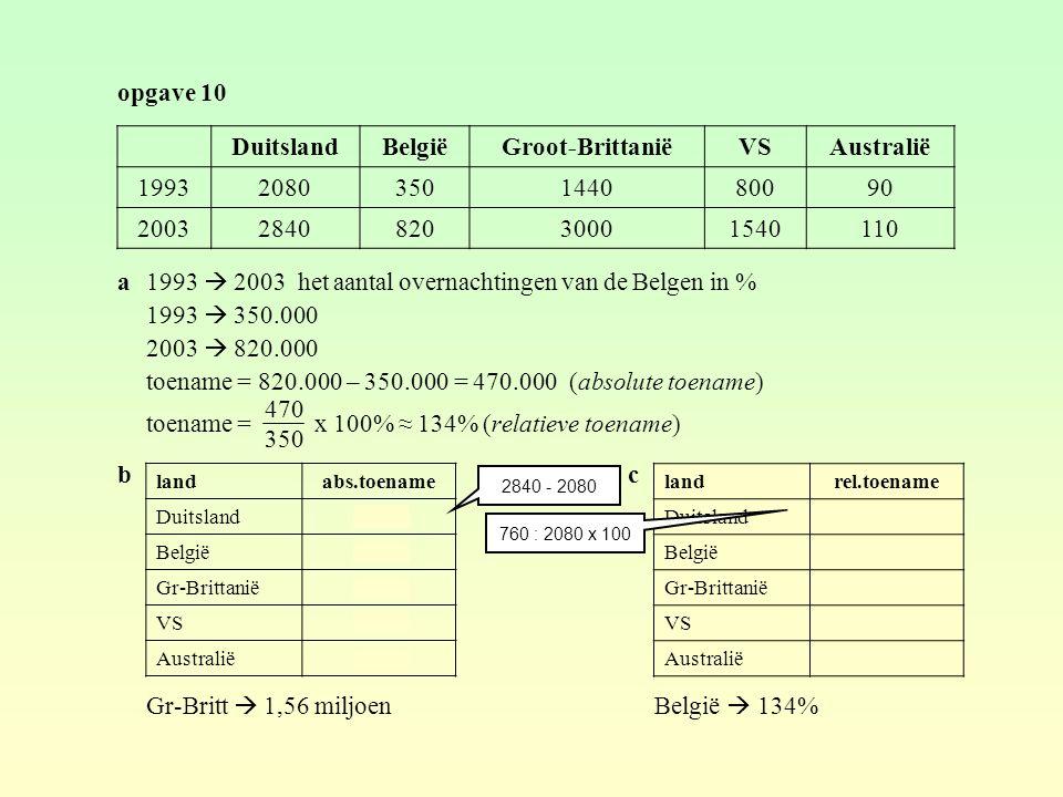 Duitsland België Groot-Brittanië VS Australië
