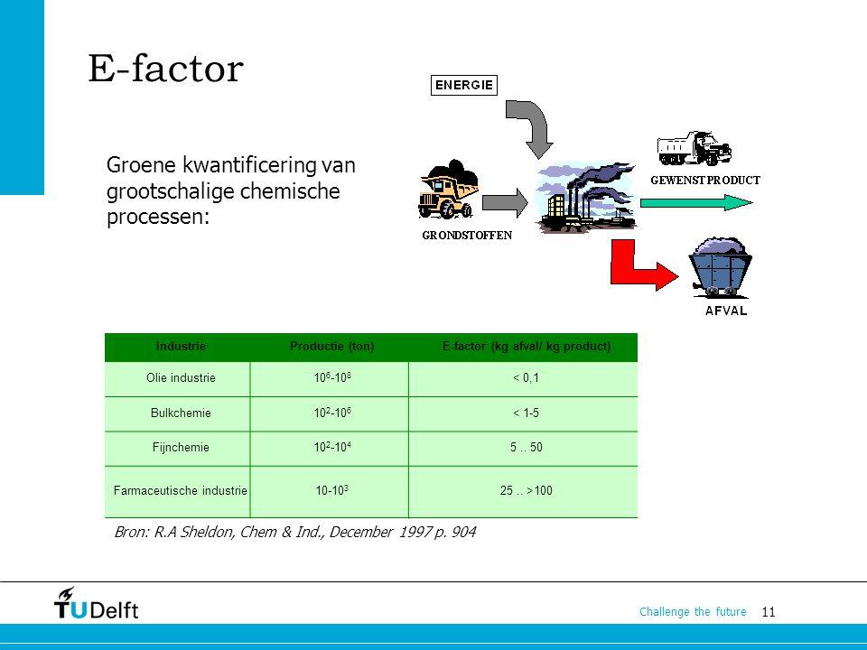 E-factor (kg afval/ kg product)