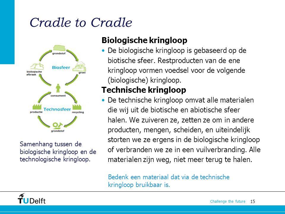 Cradle to Cradle Biologische kringloop Technische kringloop