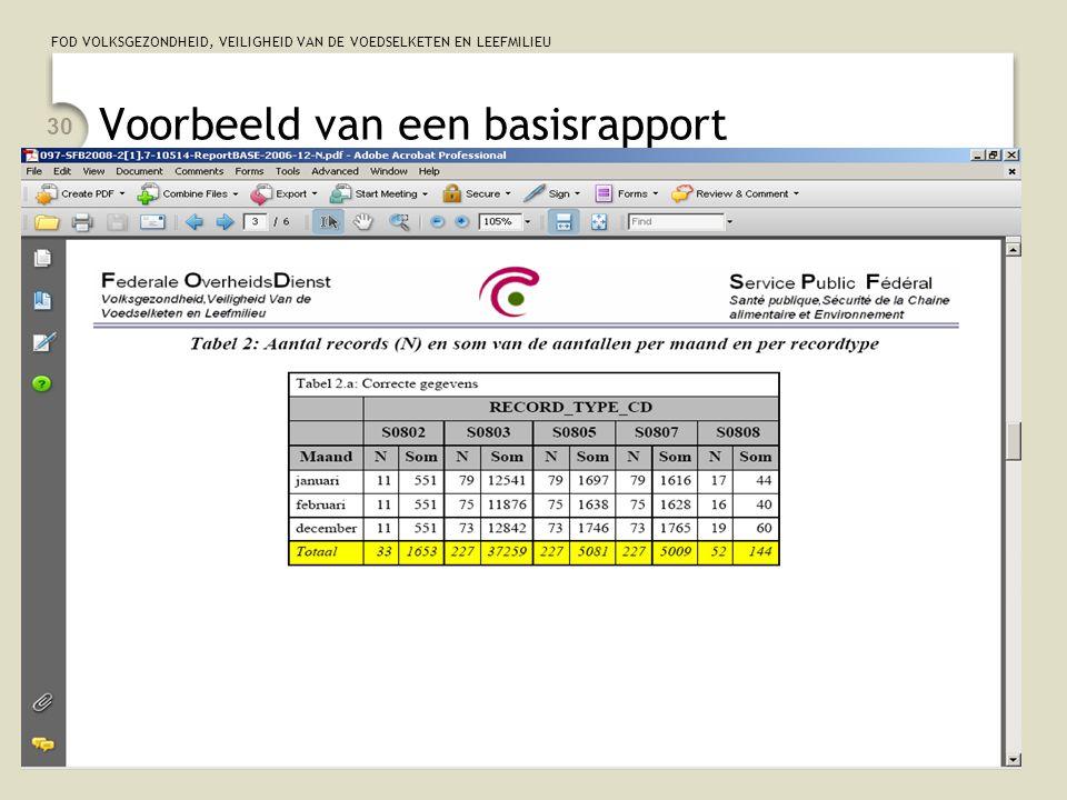 Voorbeeld van een basisrapport