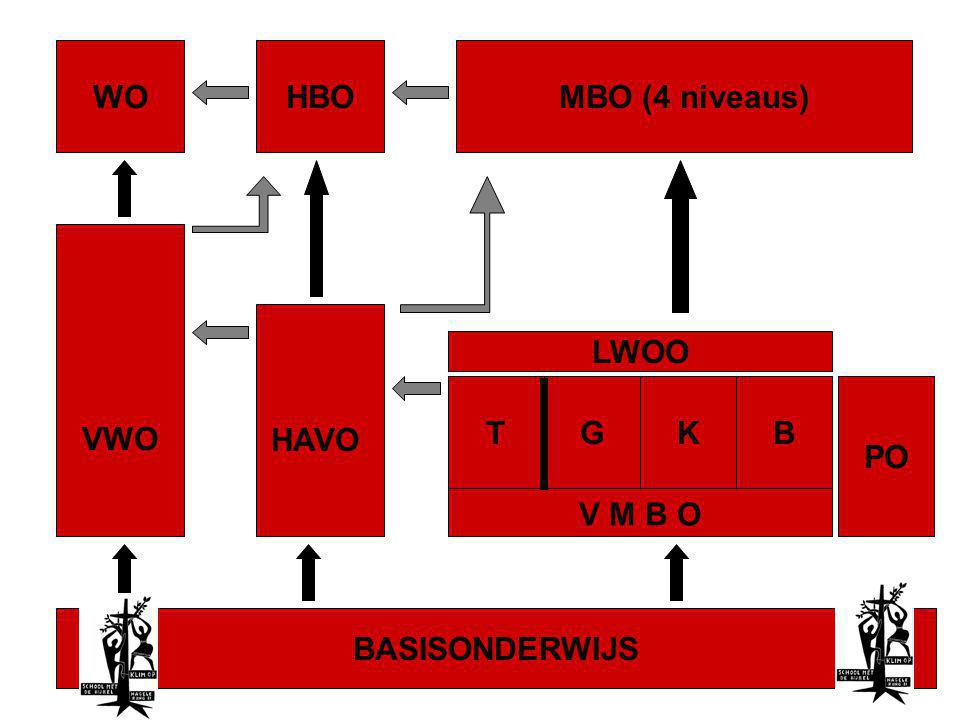 WO HBO MBO (4 niveaus) VWO HAVO LWOO V M B O T G K B PO BASISONDERWIJS