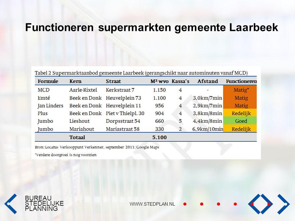 Functioneren supermarkten gemeente Laarbeek
