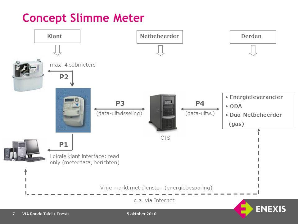 Concept Slimme Meter P2 P3 P4 P1 Klant Netbeheerder Derden