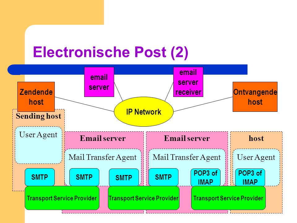 Electronische Post (2) email server email server receiver Zendende