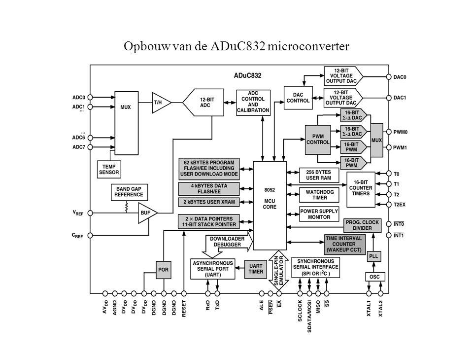 Opbouw van de ADuC832 microconverter