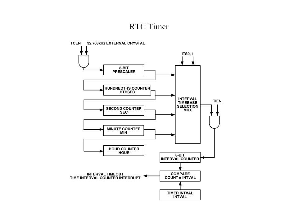 RTC Timer