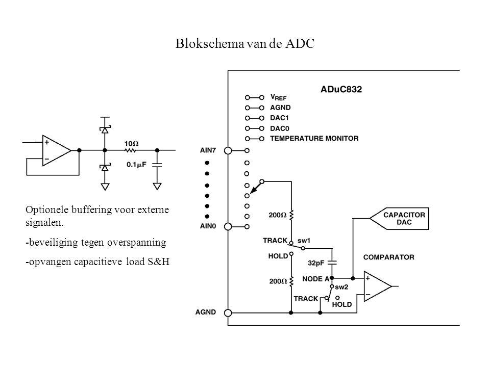 Blokschema van de ADC Optionele buffering voor externe signalen.