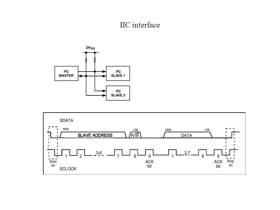 IIC interface