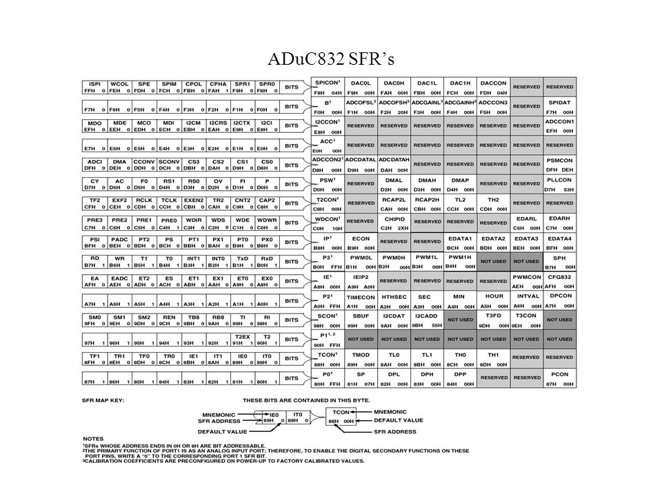 ADuC832 SFR's