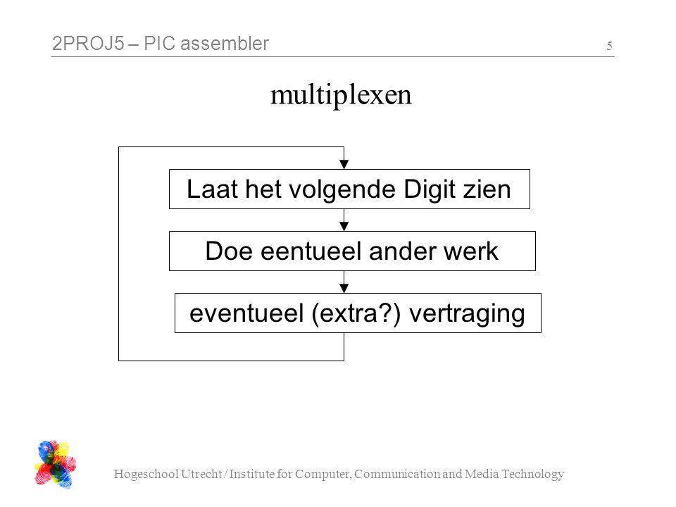 multiplexen Laat het volgende Digit zien Doe eentueel ander werk