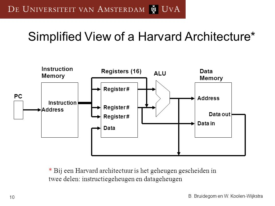 Simplified View of a Harvard Architecture*
