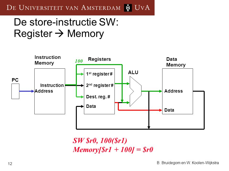 De store-instructie SW: Register  Memory