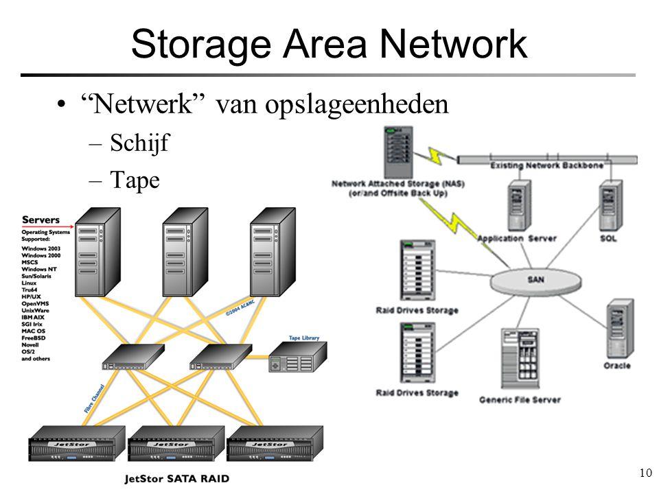 Storage Area Network Netwerk van opslageenheden Schijf Tape