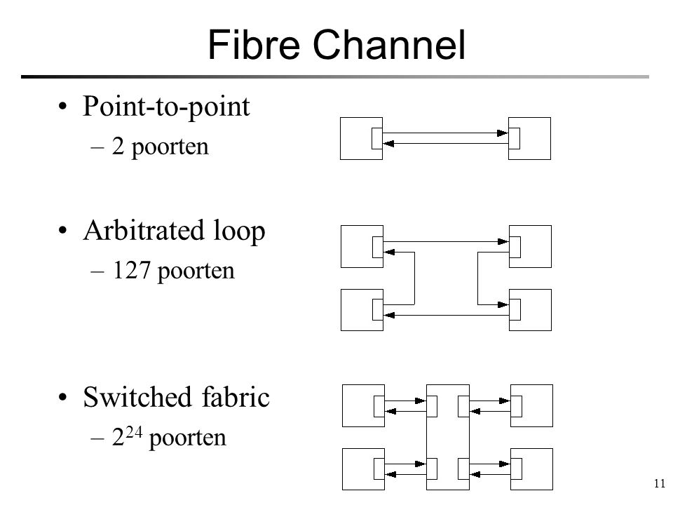 Fibre Channel Point-to-point Arbitrated loop Switched fabric 2 poorten