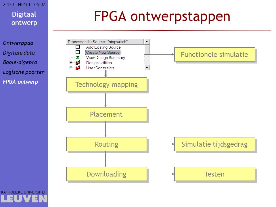FPGA ontwerpstappen Ingave ontwerp Functionele simulatie