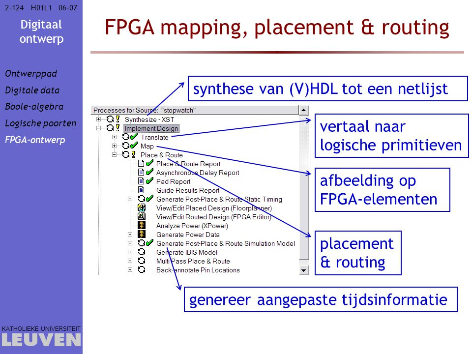 FPGA mapping, placement & routing