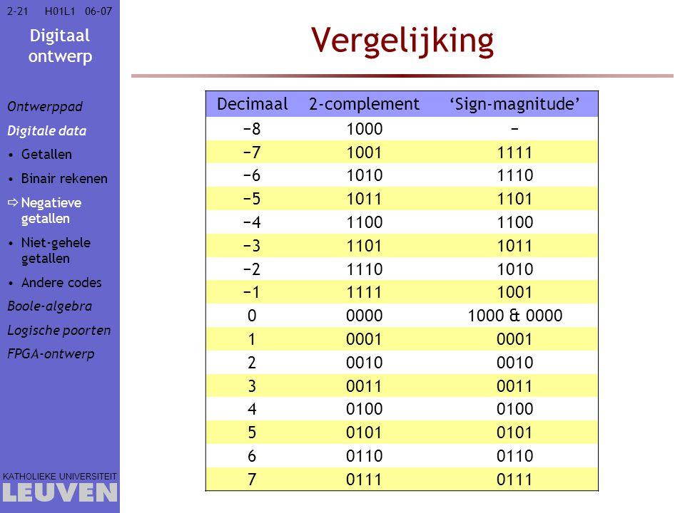 Vergelijking Decimaal 2-complement 'Sign-magnitude' −8 1000 − −7 1001
