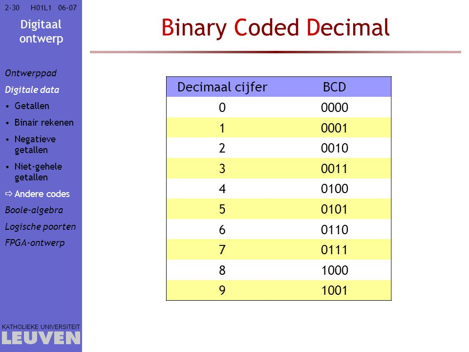 Binary Coded Decimal Decimaal cijfer BCD 0000 1 0001 2 0010 3 0011 4