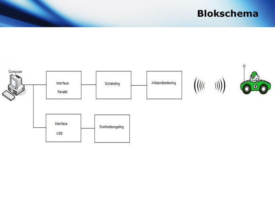 Blokschema