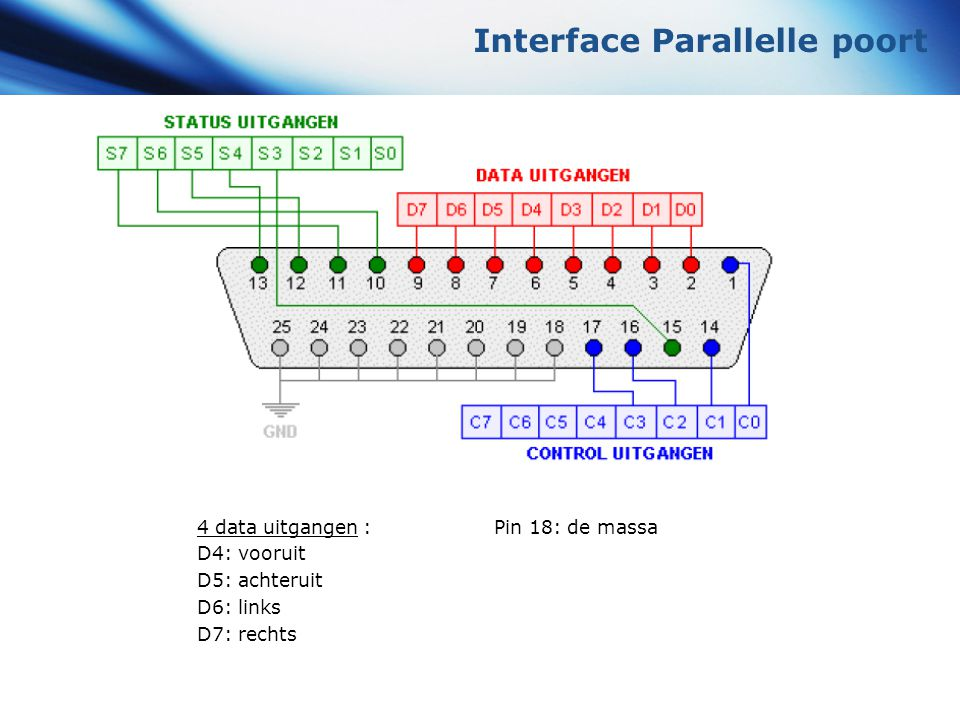 Interface Parallelle poort