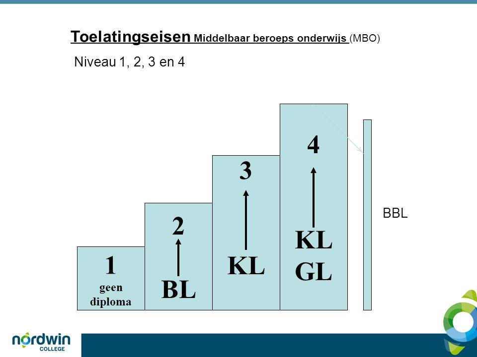 4 3 KL GL KL 2 BL 1 Toelatingseisen Middelbaar beroeps onderwijs (MBO)
