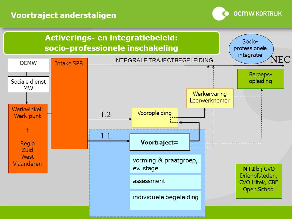 Activerings- en integratiebeleid: socio-professionele inschakeling