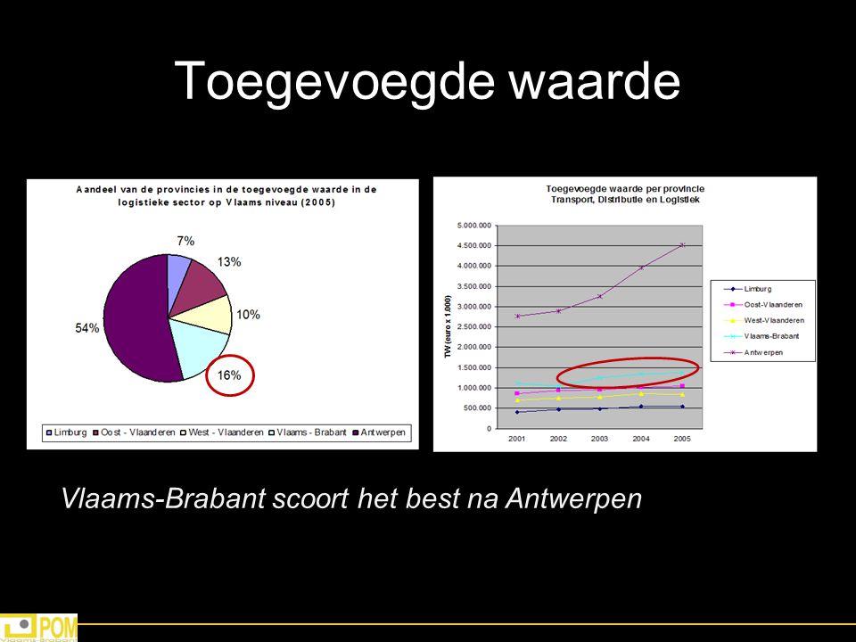 Toegevoegde waarde Vlaams-Brabant scoort het best na Antwerpen