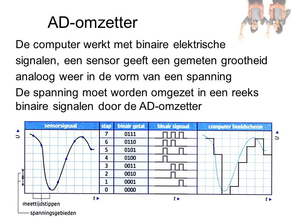 AD-omzetter De computer werkt met binaire elektrische
