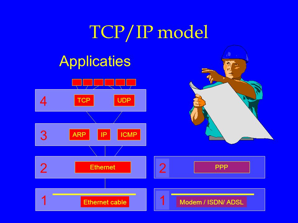 TCP/IP model Applicaties 1 4 3 2 2 1 Ethernet cable TCP UDP IP ARP