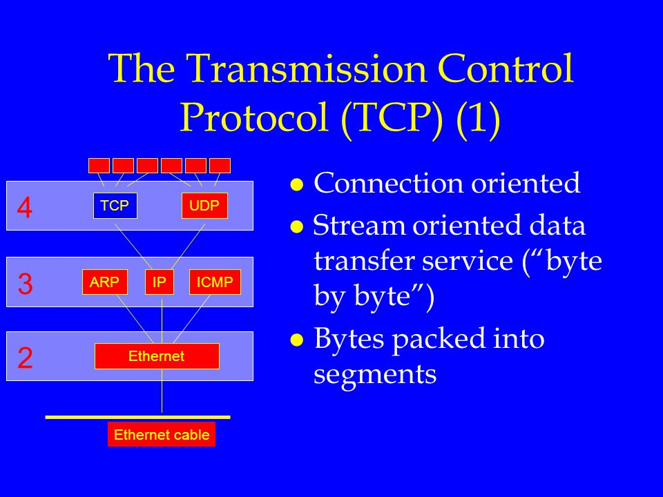 The Transmission Control Protocol (TCP) (1)