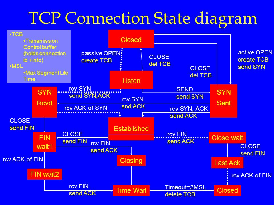 TCP Connection State diagram