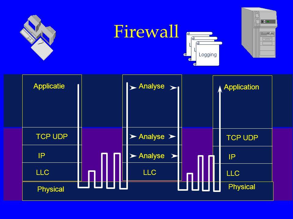 Firewall Applicatie TCP UDP IP LLC Analyse LLC Application TCP UDP IP