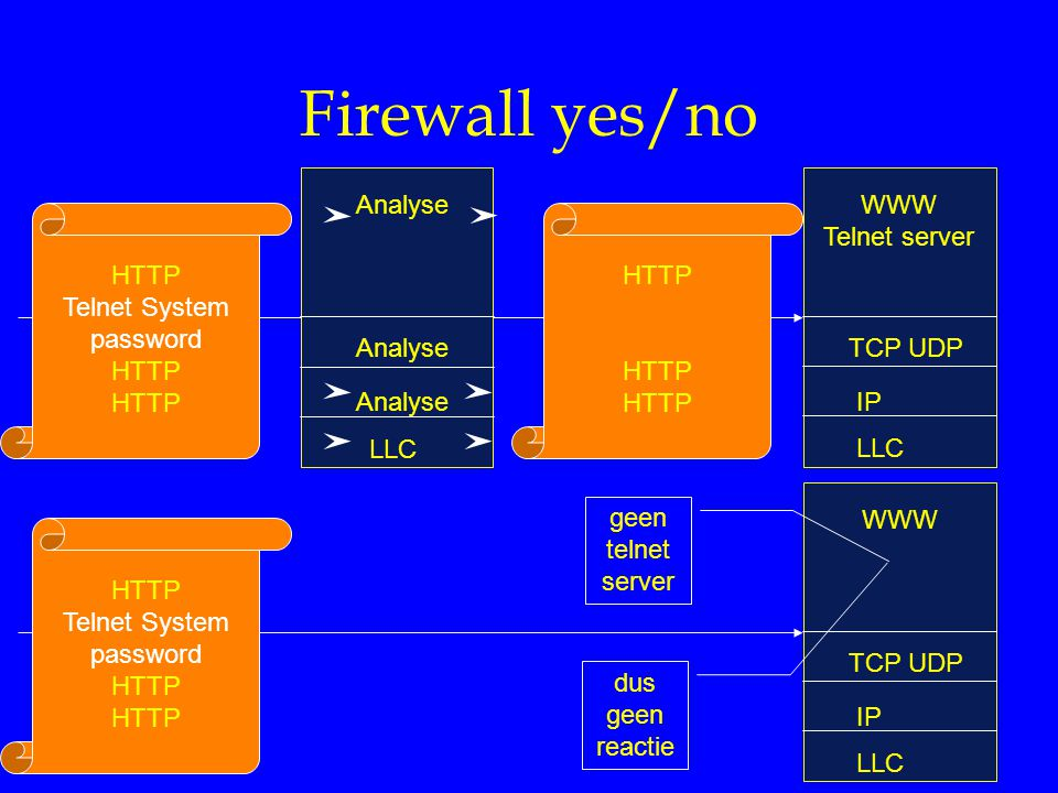 Firewall yes/no Analyse LLC WWW Telnet server TCP UDP IP LLC HTTP