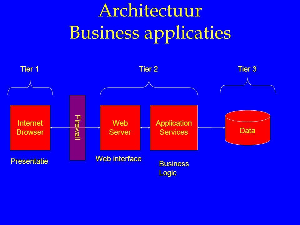Architectuur Business applicaties