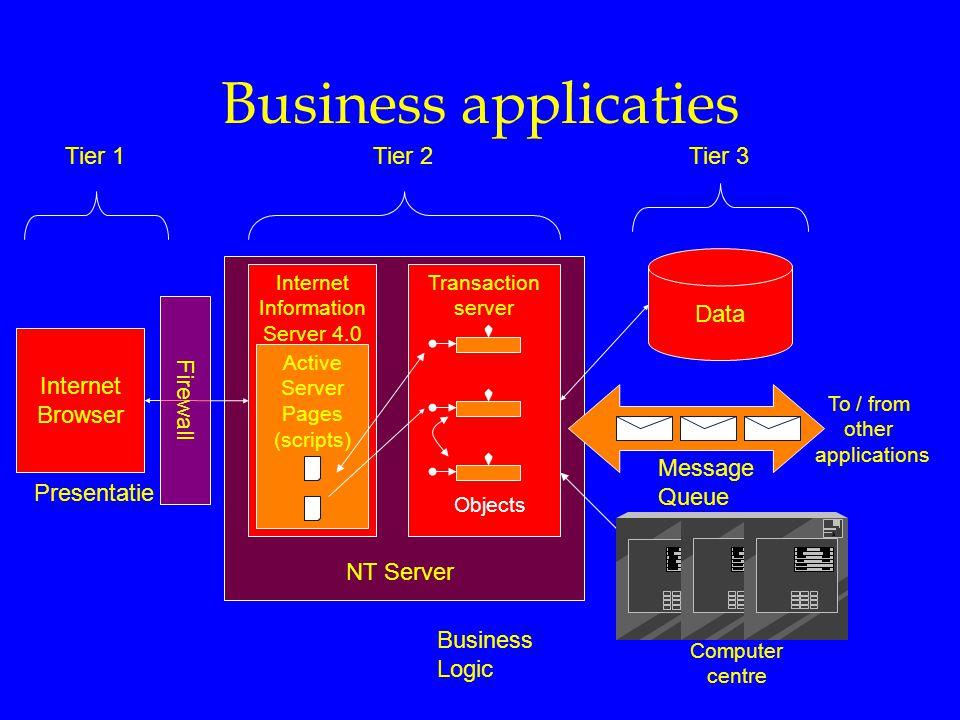 Business applicaties Tier 1 Tier 2 Tier 3 Data Firewall