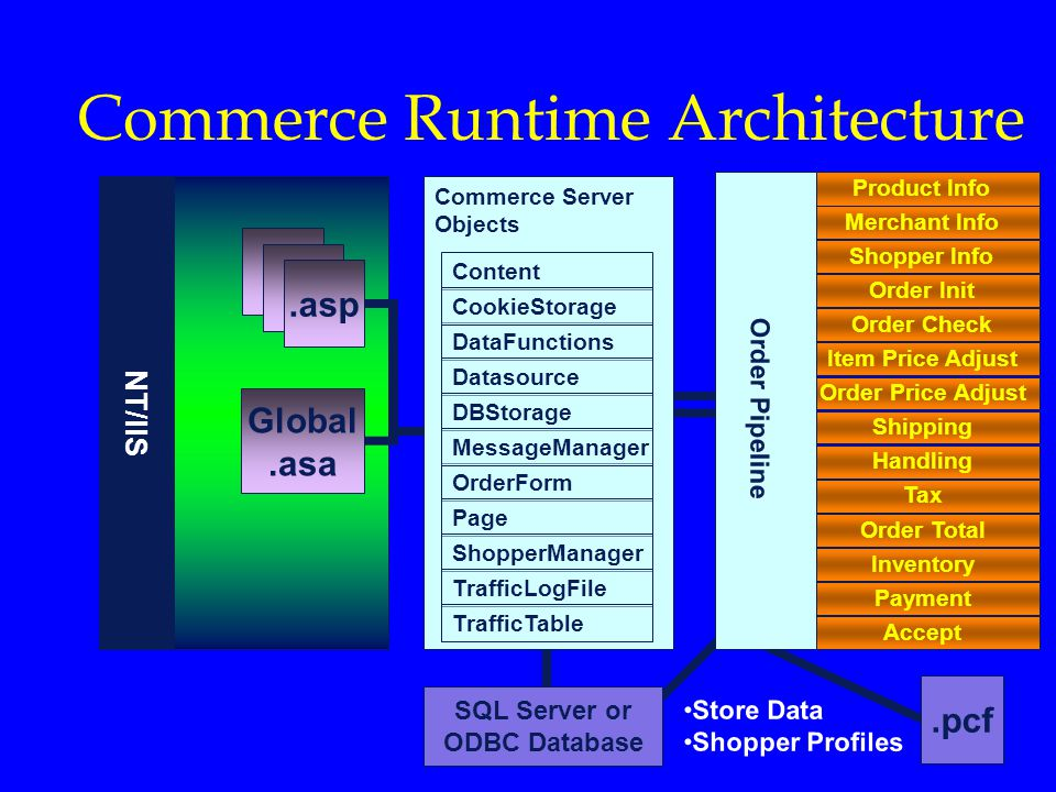 Commerce Runtime Architecture
