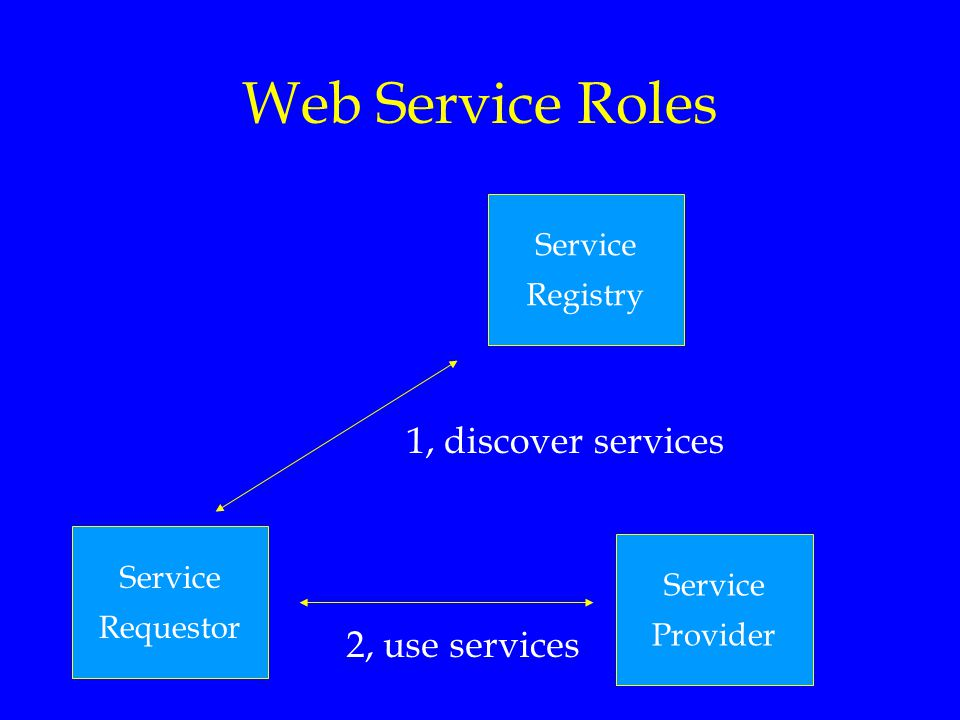Web Service Roles 1, discover services 2, use services Service