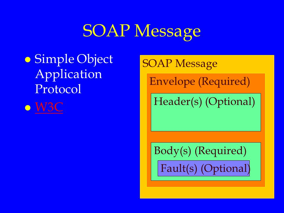 SOAP Message Simple Object Application Protocol W3C SOAP Message