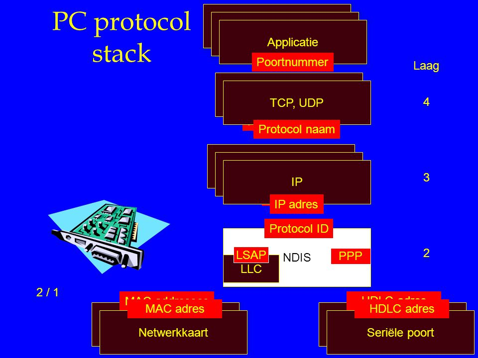 PC protocol stack TCP/IP TCP/IP TCP/IP Applicatie Poort nummer