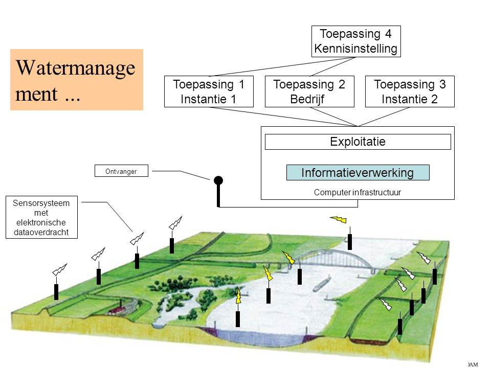 Watermanagement ... Toepassing 1 Instantie 1 Toepassing 2 Bedrijf