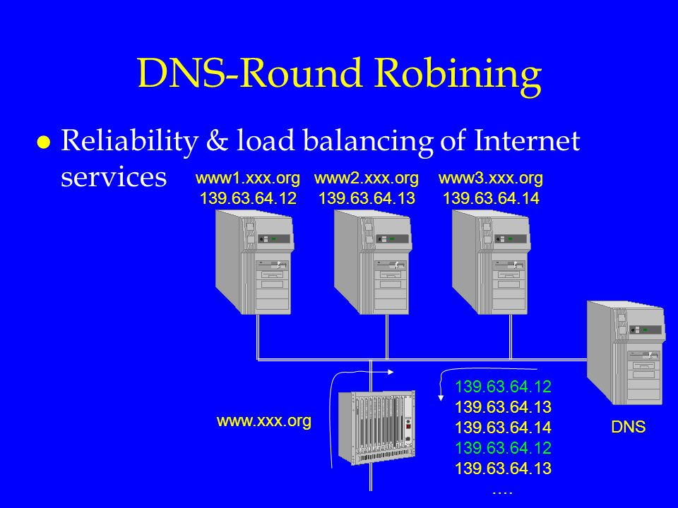 DNS-Round Robining Reliability & load balancing of Internet services