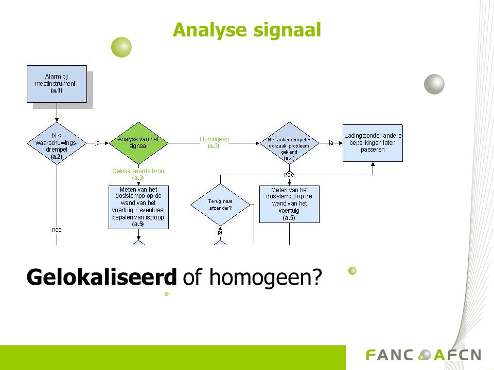 Gelokaliseerd of homogeen