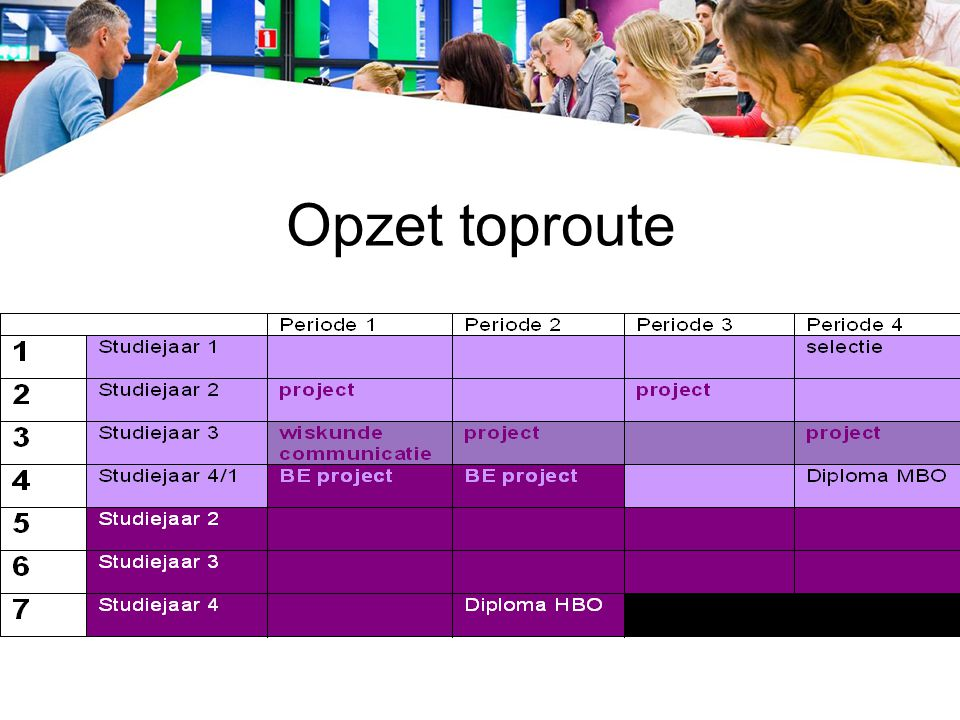 Opzet toproute