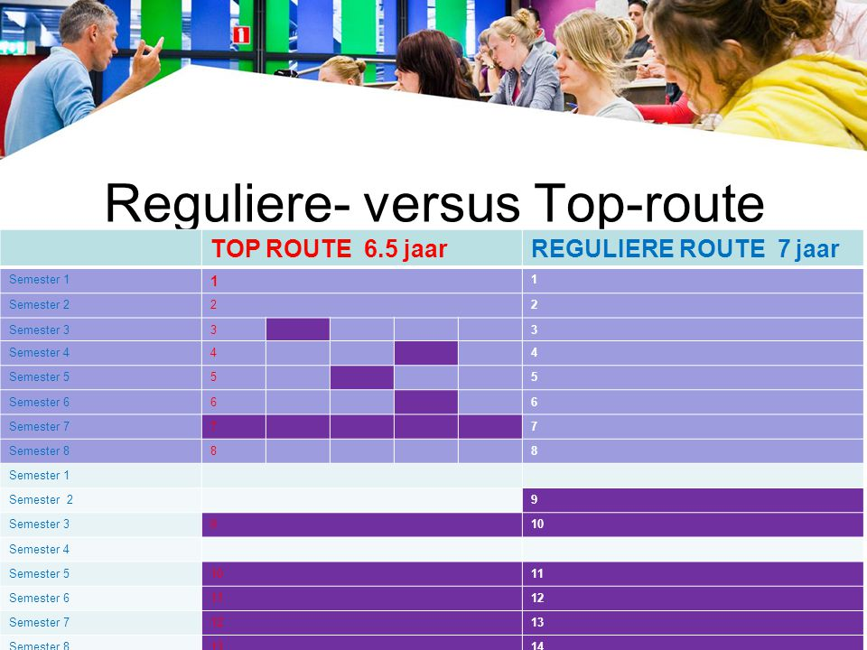 Reguliere- versus Top-route