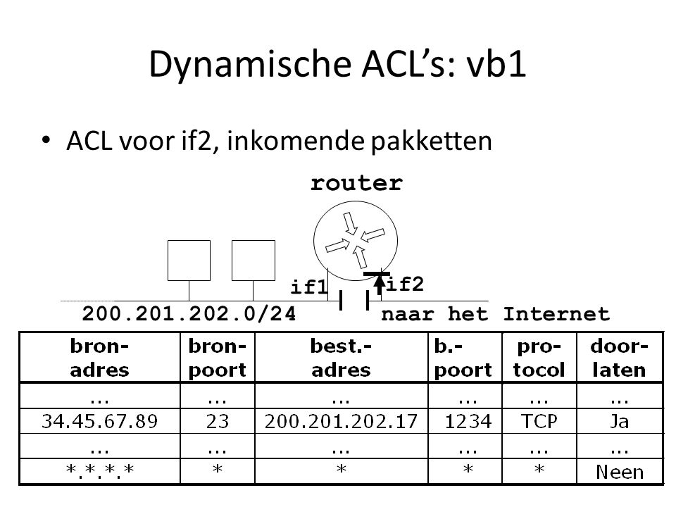 Dynamische ACL's: vb1 ACL voor if2, inkomende pakketten router