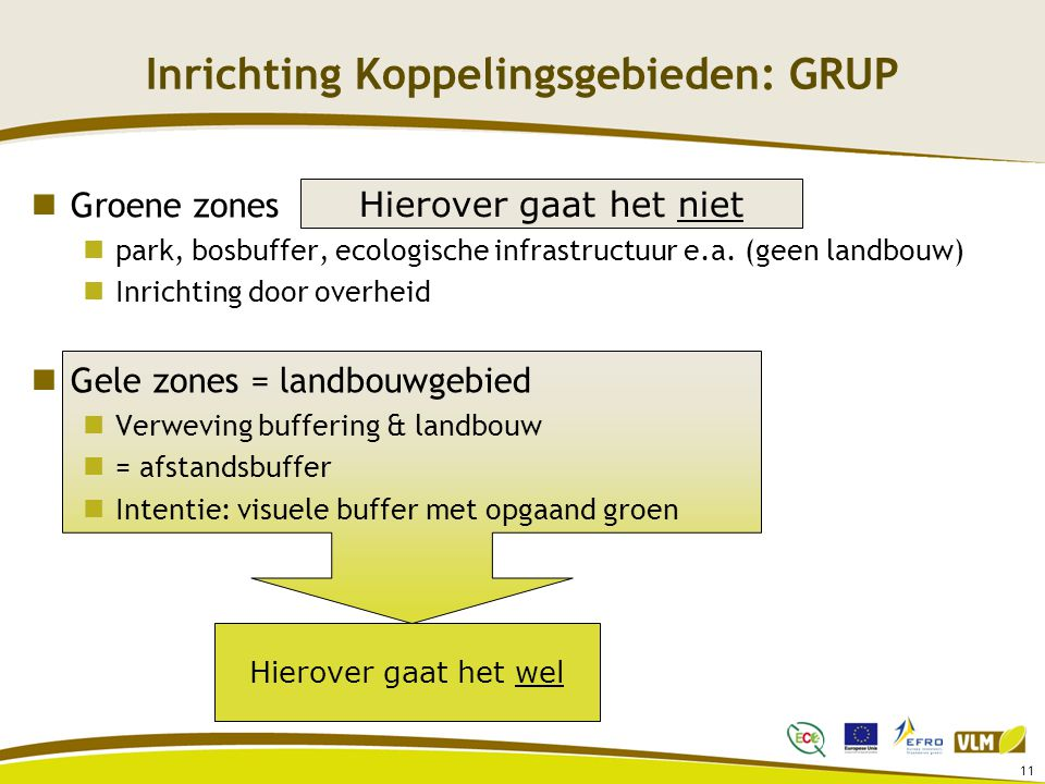 Inrichting Koppelingsgebieden: GRUP